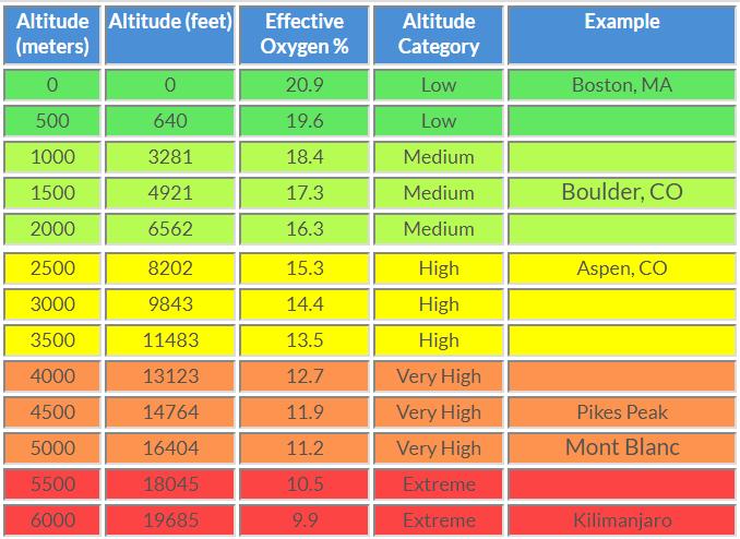 Altitude-oxigenio